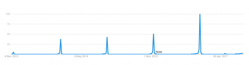Google Trends Black Friday in Österreich